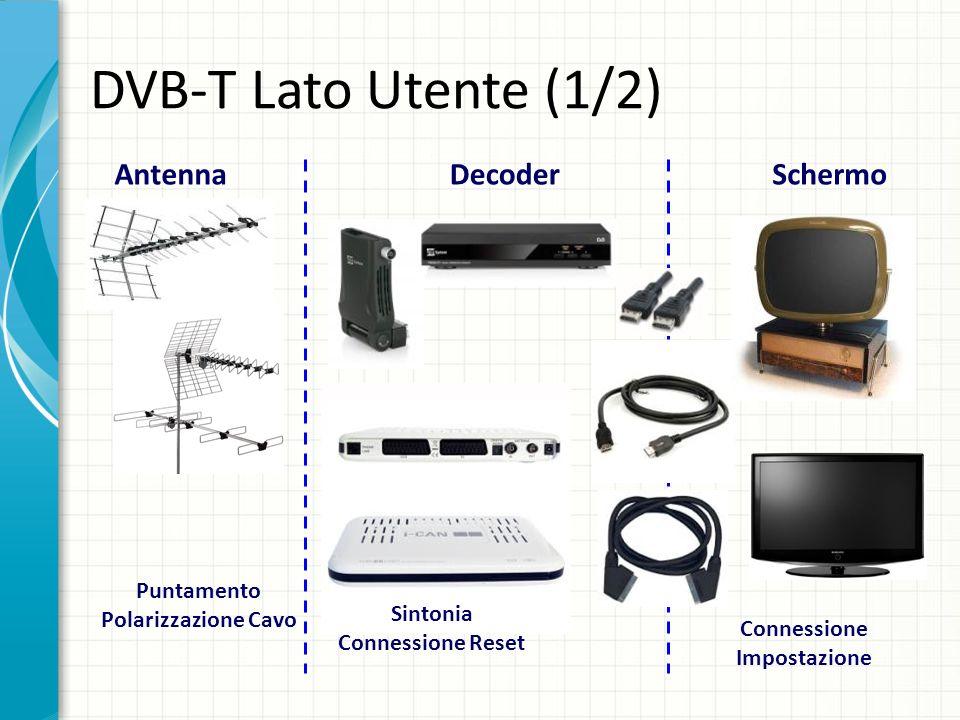 DVB-T Lato Utente (1/2) Antenna Decoder Schermo