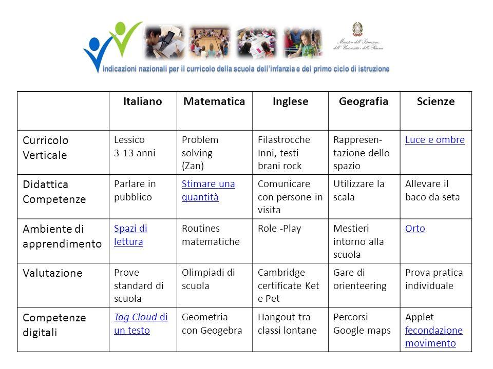Italiano Matematica Inglese Geografia Scienze