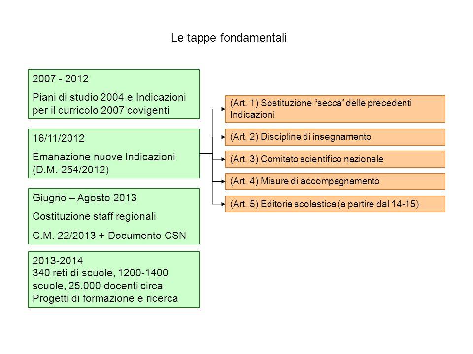 Le tappe fondamentali 2007 - 2012