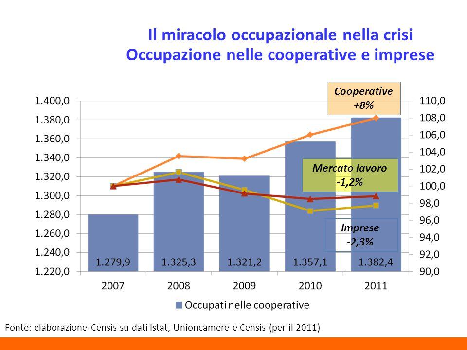 Il miracolo occupazionale nella crisi Occupazione nelle cooperative e imprese