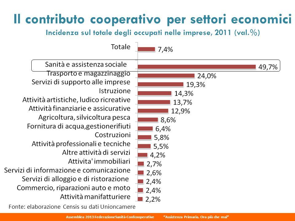 Il contributo cooperativo per settori economici Incidenza sul totale degli occupati nelle imprese, 2011 (val.%)
