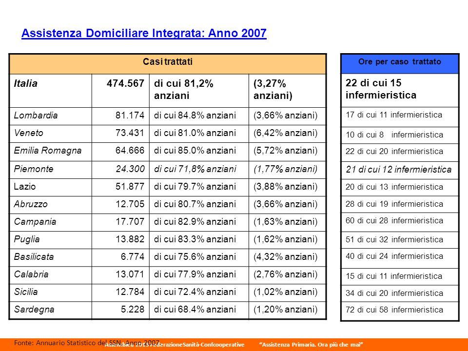 Assistenza Domiciliare Integrata: Anno 2007