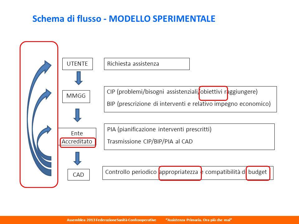 Schema di flusso - MODELLO SPERIMENTALE