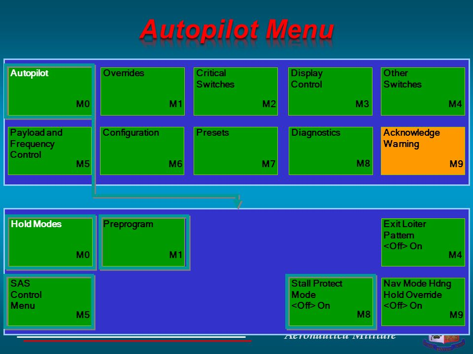 Autopilot Menu Autopilot Overrides Critical Switches Display Control