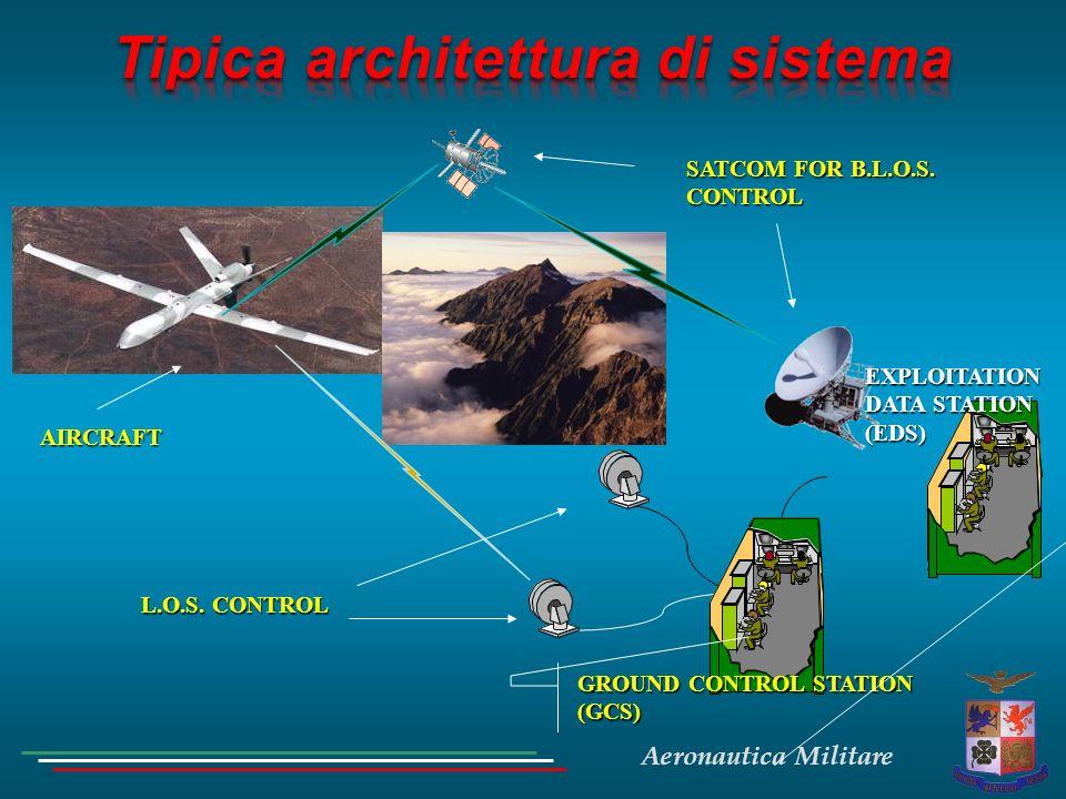 Tipica architettura di sistema