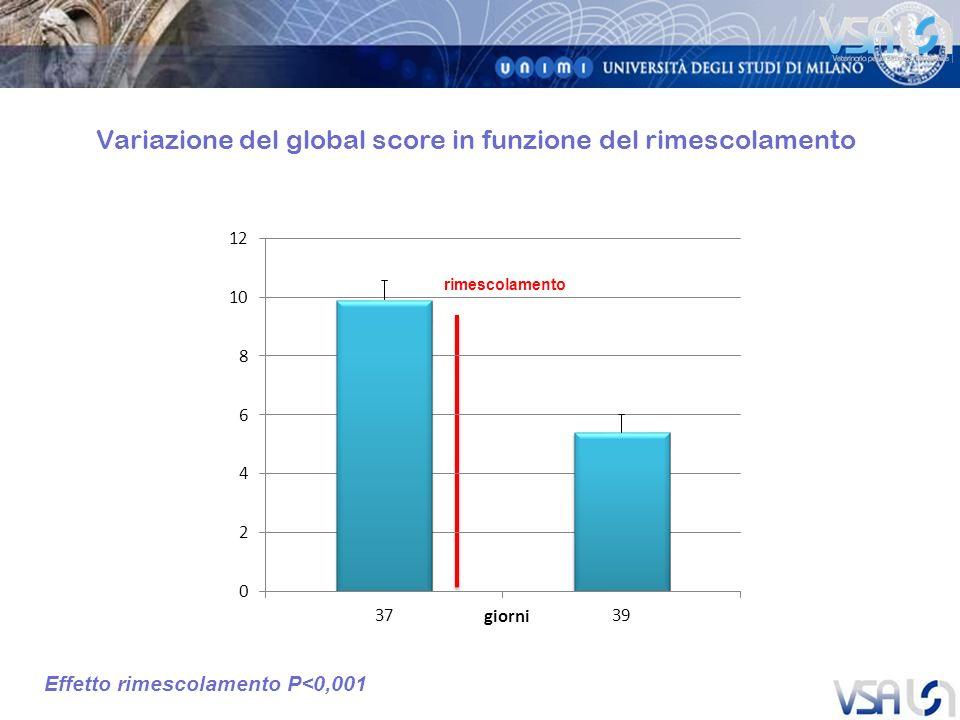 Variazione del global score in funzione del rimescolamento
