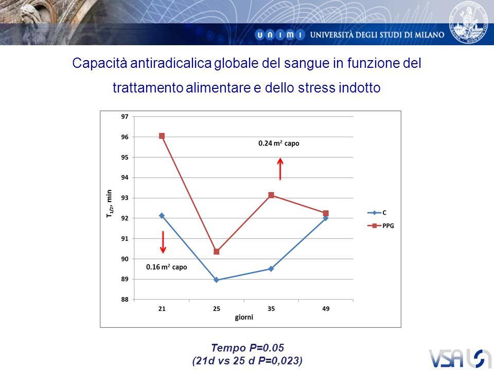 Capacità antiradicalica globale del sangue in funzione del trattamento alimentare e dello stress indotto