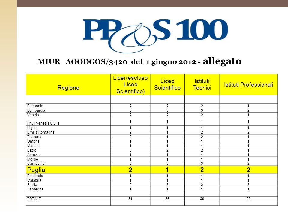 MIUR AOODGOS/3420 del 1 giugno 2012 - allegato