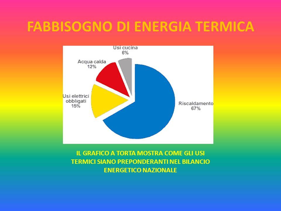 FABBISOGNO DI ENERGIA TERMICA