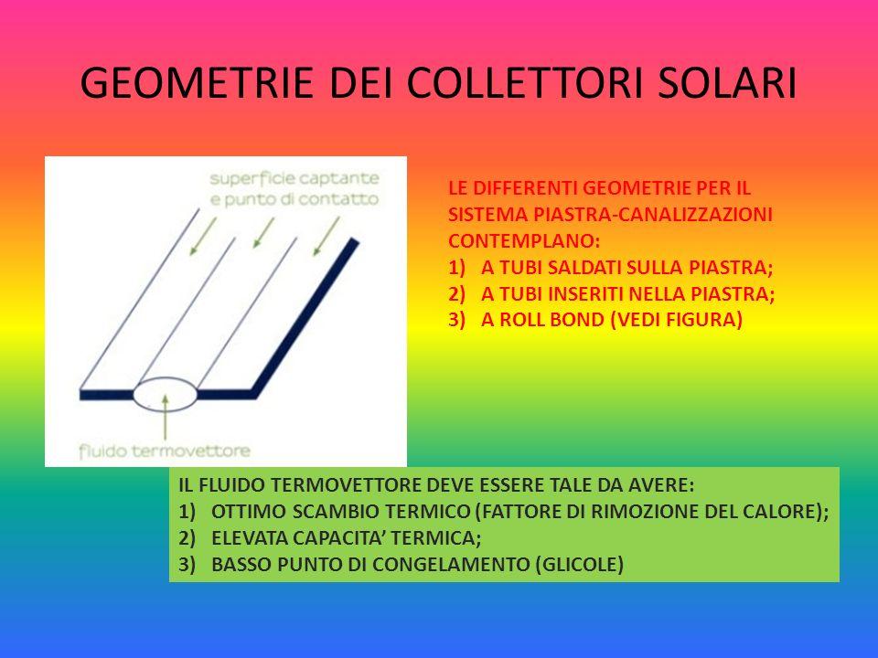 GEOMETRIE DEI COLLETTORI SOLARI