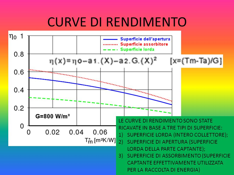 CURVE DI RENDIMENTO LE CURVE DI RENDIMENTO SONO STATE RICAVATE IN BASE A TRE TIPI DI SUPERFICIE: SUPERFICIE LORDA (INTERO COLLETTORE);
