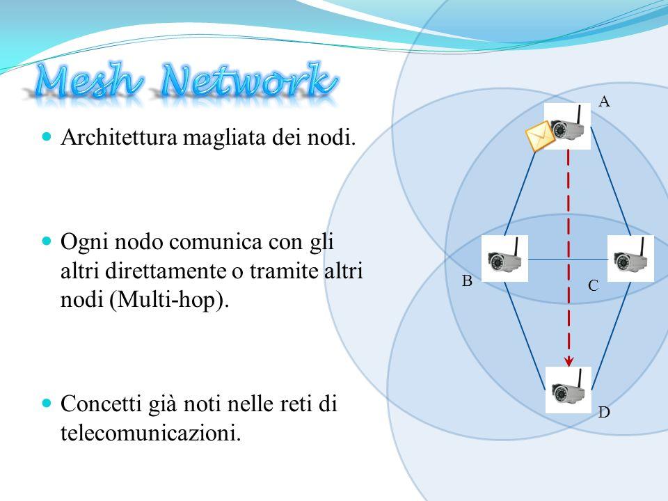 Mesh Network Architettura magliata dei nodi.