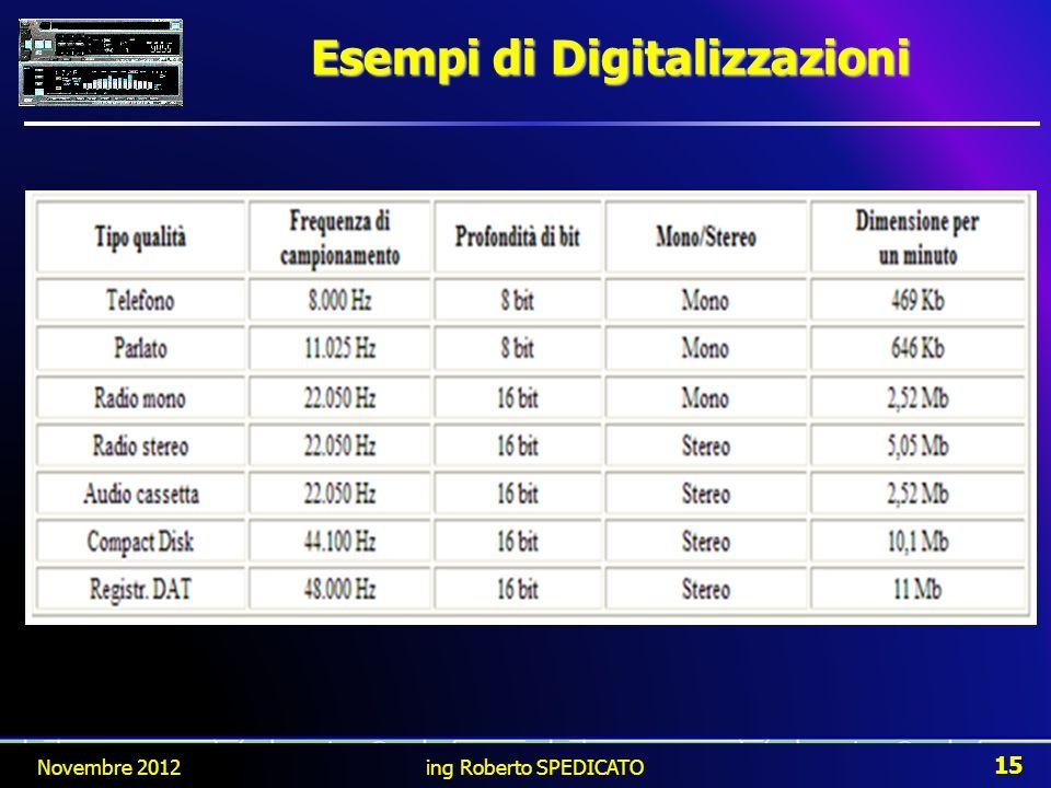 Esempi di Digitalizzazioni