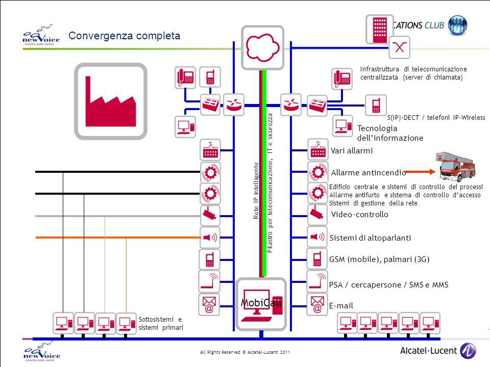29.03.2017 Convergenza completa MobiCall Tecnologia dell'informazione