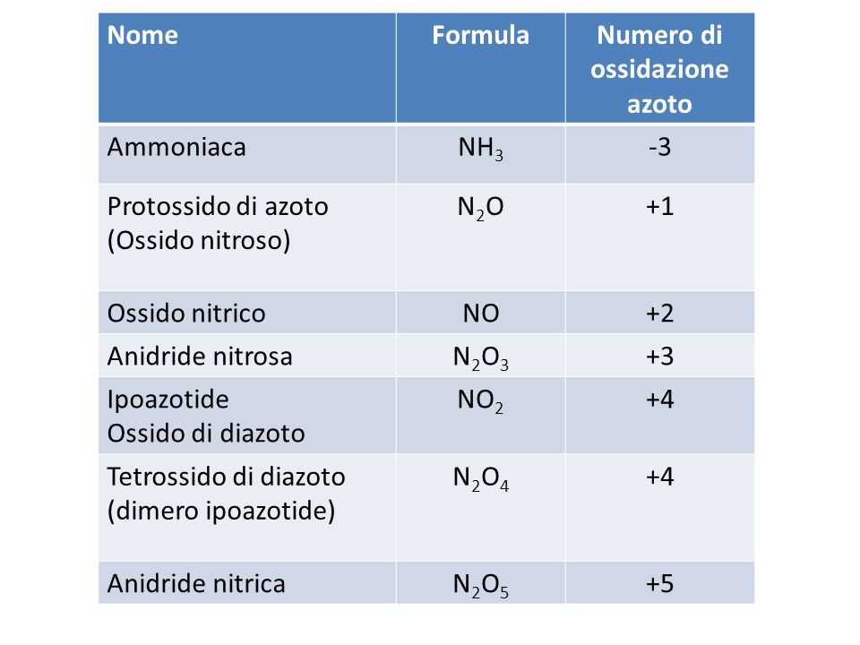 Numero di ossidazione azoto
