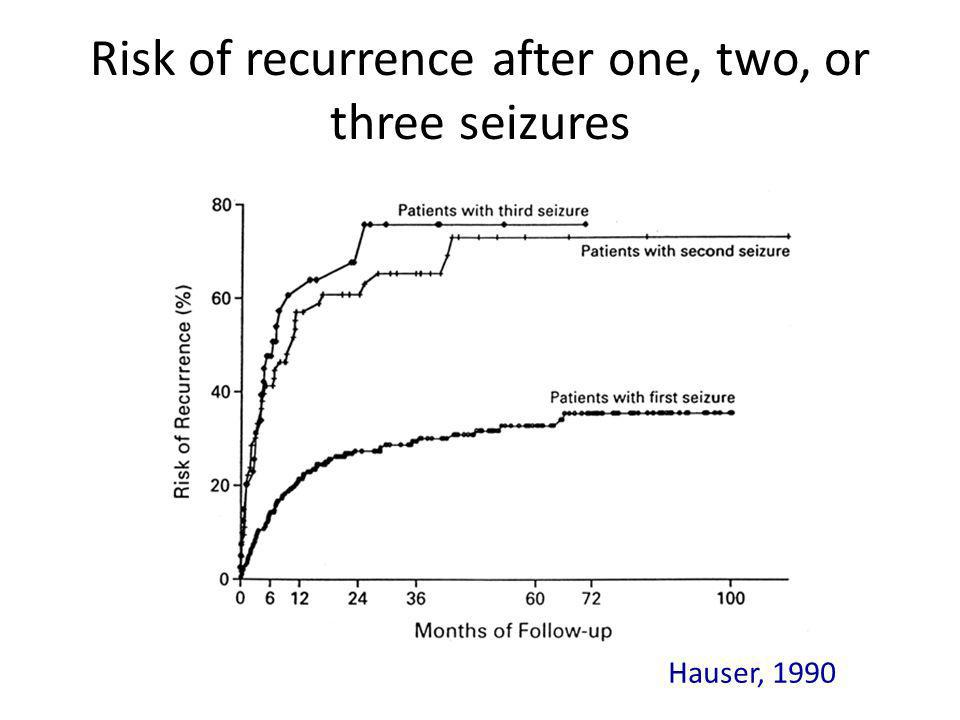 Risk of recurrence after one, two, or three seizures