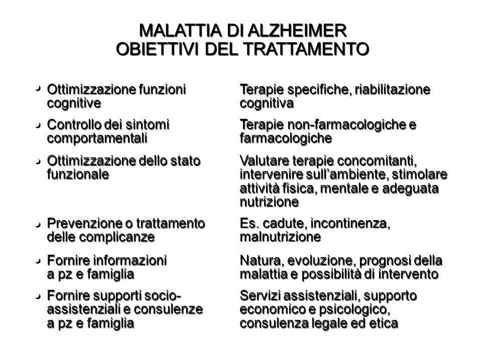 MALATTIA DI ALZHEIMER OBIETTIVI DEL TRATTAMENTO