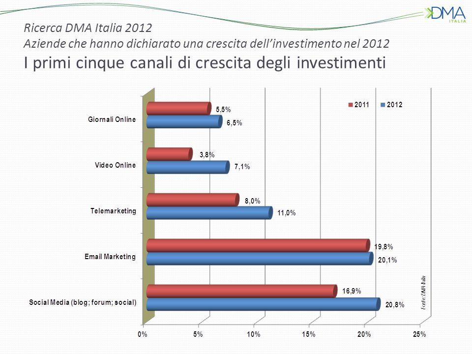 Ricerca DMA Italia 2012 Aziende che hanno dichiarato una crescita dell'investimento nel 2012 I primi cinque canali di crescita degli investimenti