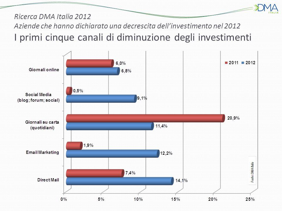 Ricerca DMA Italia 2012 Aziende che hanno dichiarato una decrescita dell'investimento nel 2012 I primi cinque canali di diminuzione degli investimenti