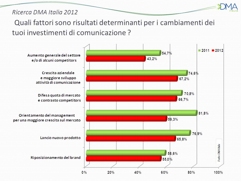 Ricerca DMA Italia 2012 Quali fattori sono risultati determinanti per i cambiamenti dei tuoi investimenti di comunicazione