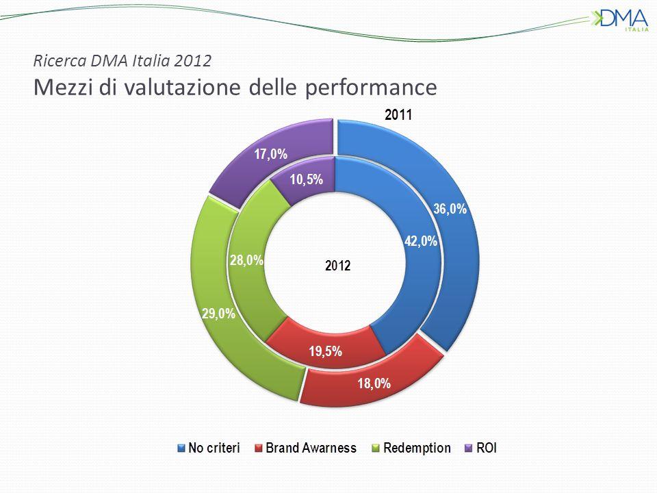 Ricerca DMA Italia 2012 Mezzi di valutazione delle performance
