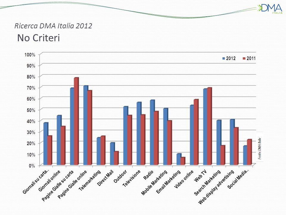 Ricerca DMA Italia 2012 No Criteri