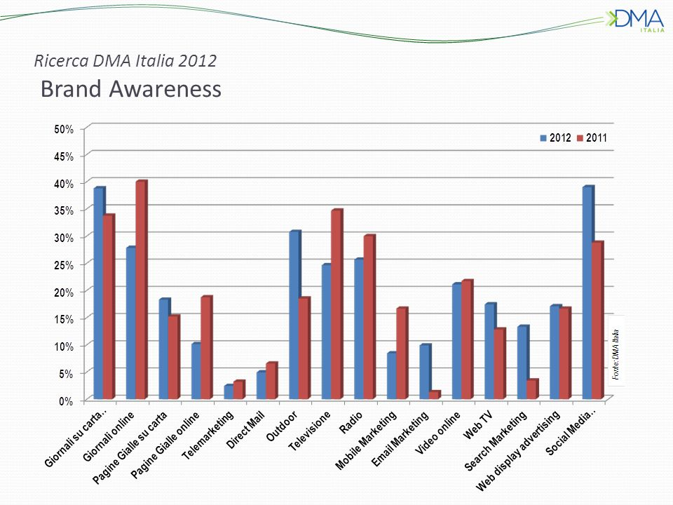 Ricerca DMA Italia 2012 Brand Awareness