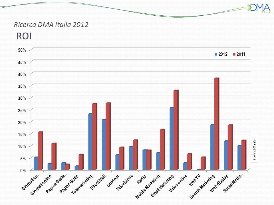 Ricerca DMA Italia 2012 ROI