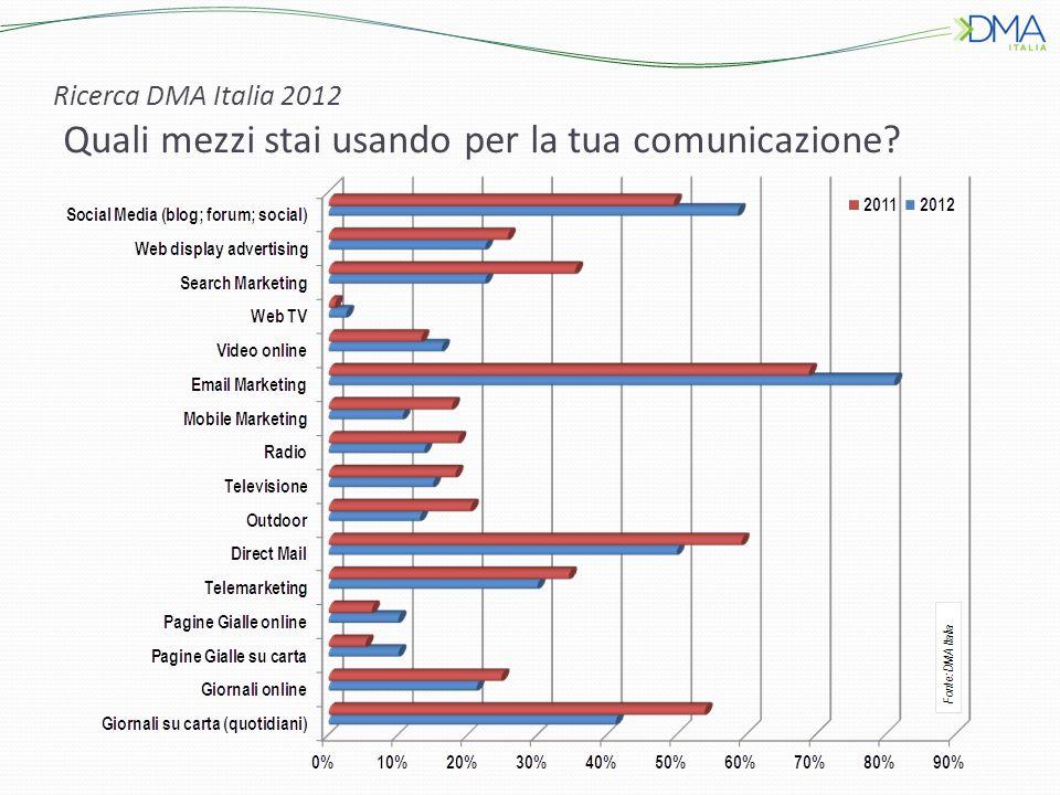 Ricerca DMA Italia 2012 Quali mezzi stai usando per la tua comunicazione