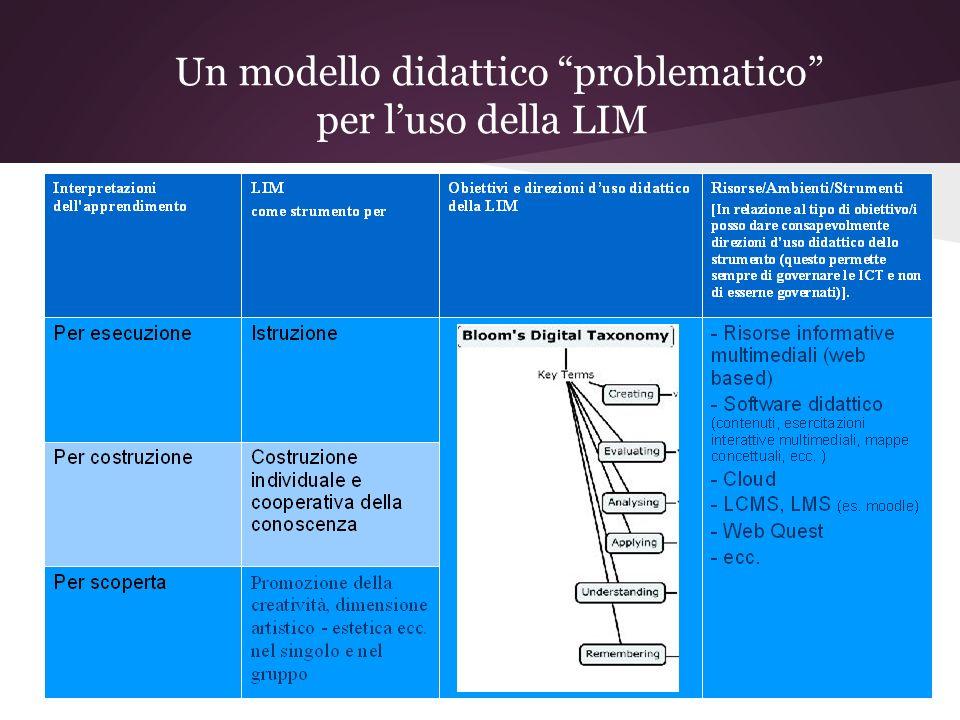 Un modello didattico problematico per l'uso della LIM