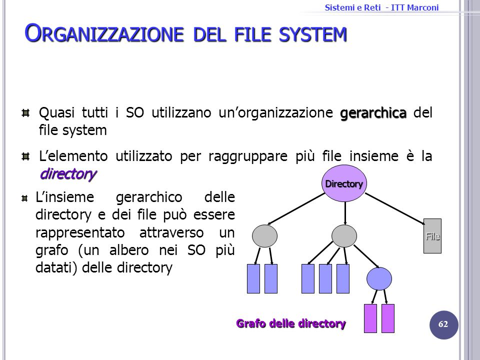 Organizzazione del file system