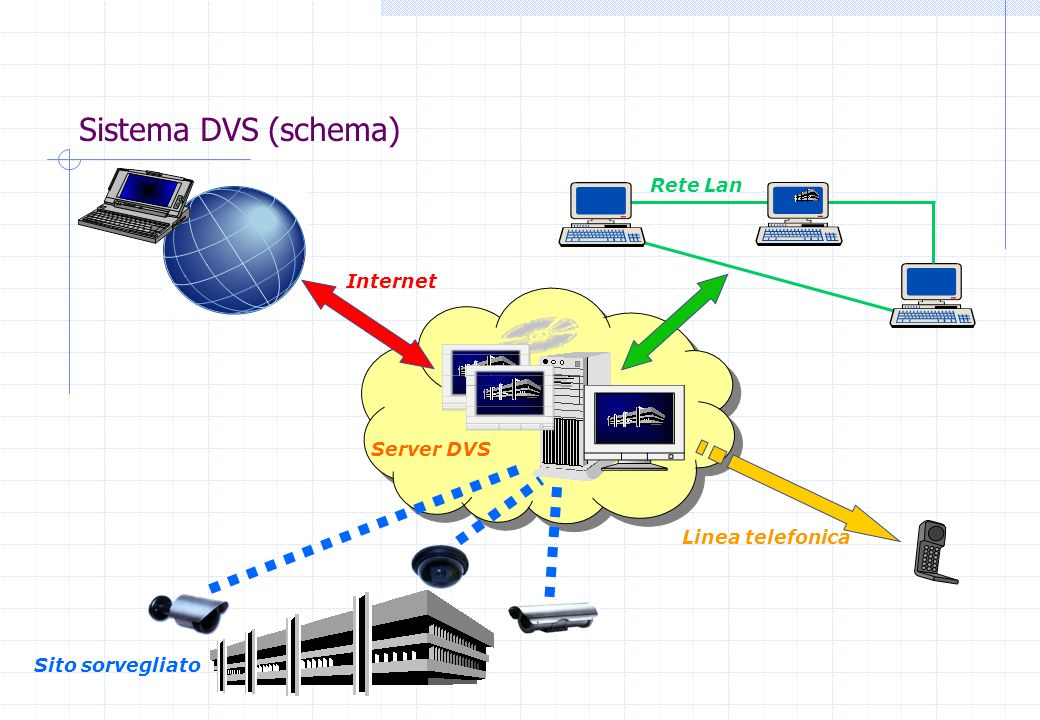Sistema DVS (schema) Rete Lan Internet Server DVS Linea telefonica