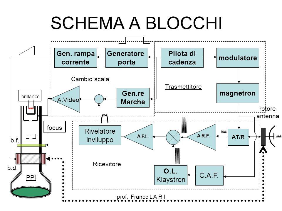 SCHEMA A BLOCCHI Gen. rampa corrente Generatore porta Pilota di