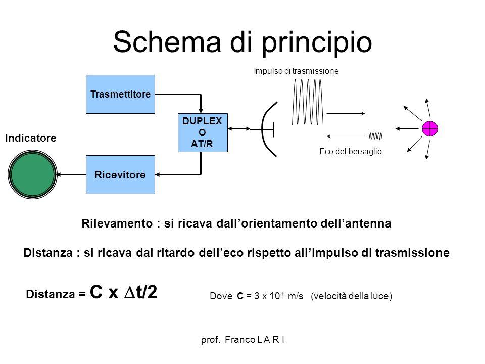 Rilevamento : si ricava dall'orientamento dell'antenna