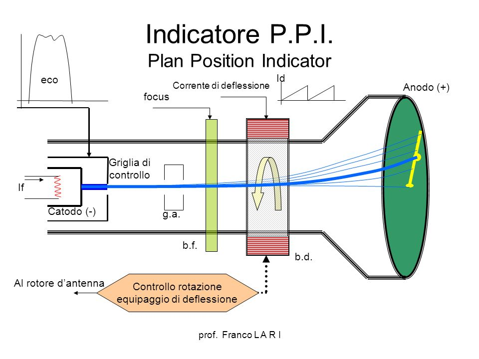 Indicatore P.P.I. Plan Position Indicator