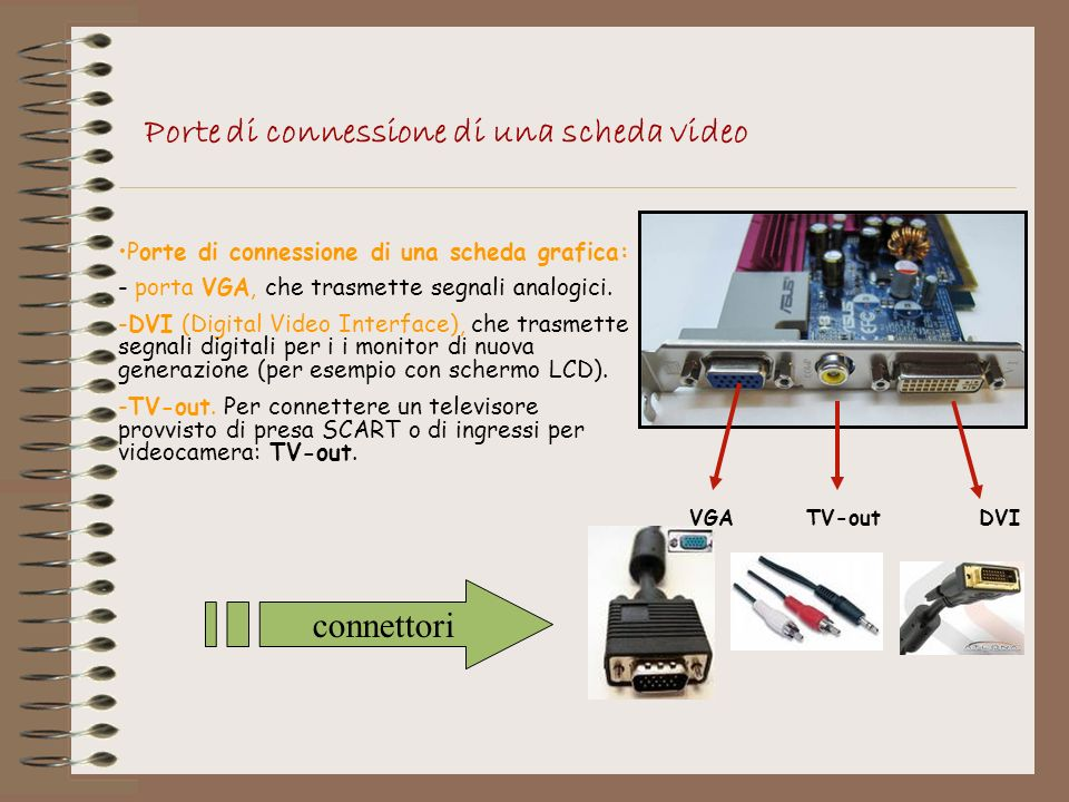 Porte di connessione di una scheda video