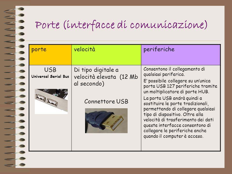 Porte (interfacce di comunicazione)