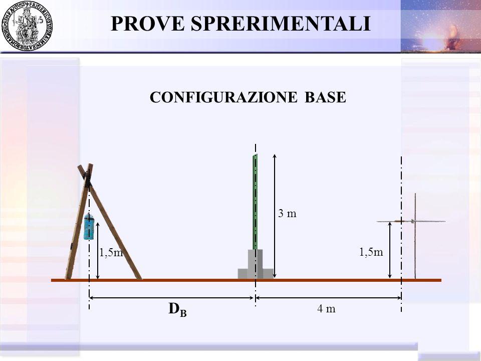 PROVE SPRERIMENTALI CONFIGURAZIONE BASE 3 m 1,5m 1,5m DB 4 m