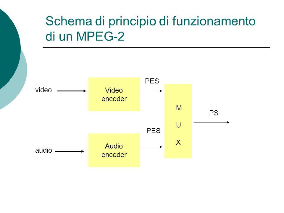 Schema di principio di funzionamento di un MPEG-2