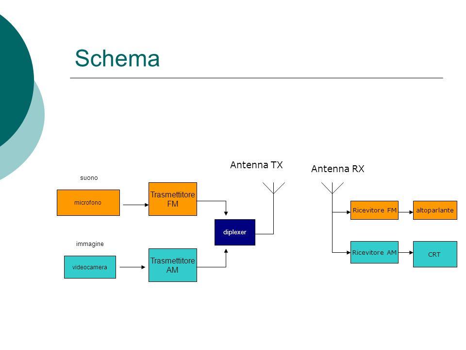 Schema Antenna TX Antenna RX Trasmettitore FM Trasmettitore AM suono