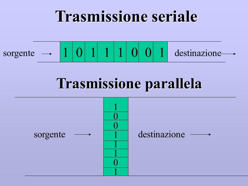 Trasmissione parallela