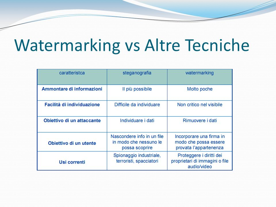 Watermarking vs Altre Tecniche