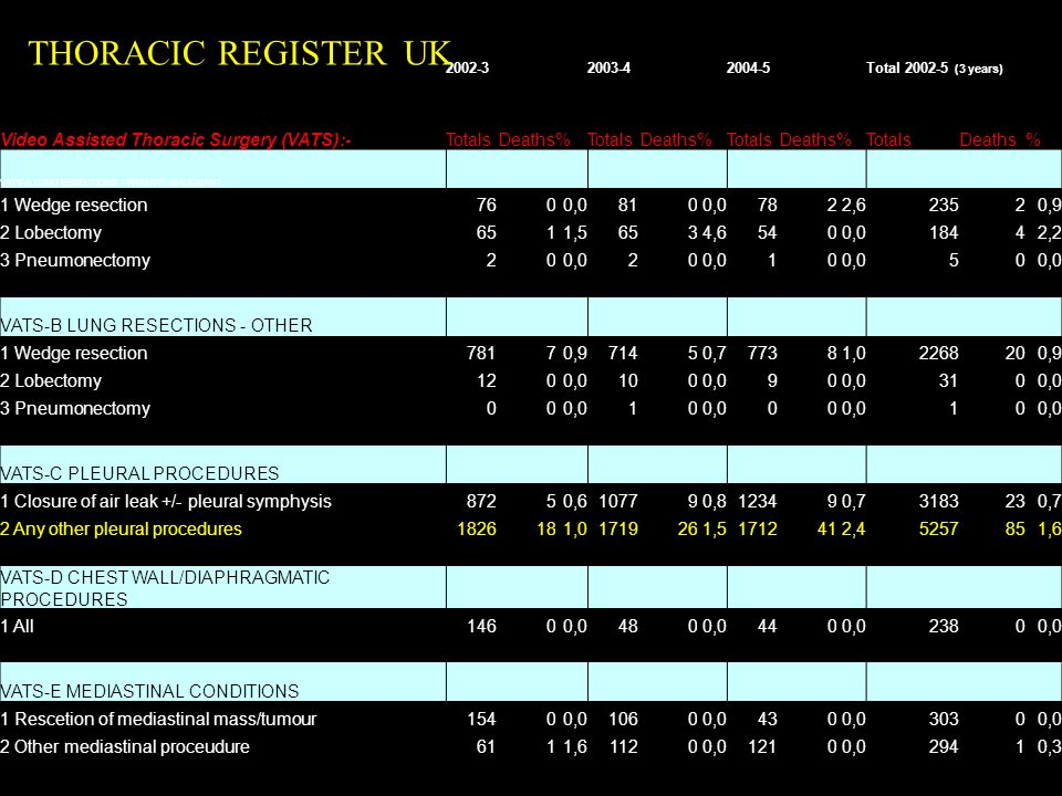 THORACIC REGISTER UK Video Assisted Thoracic Surgery (VATS):- Totals