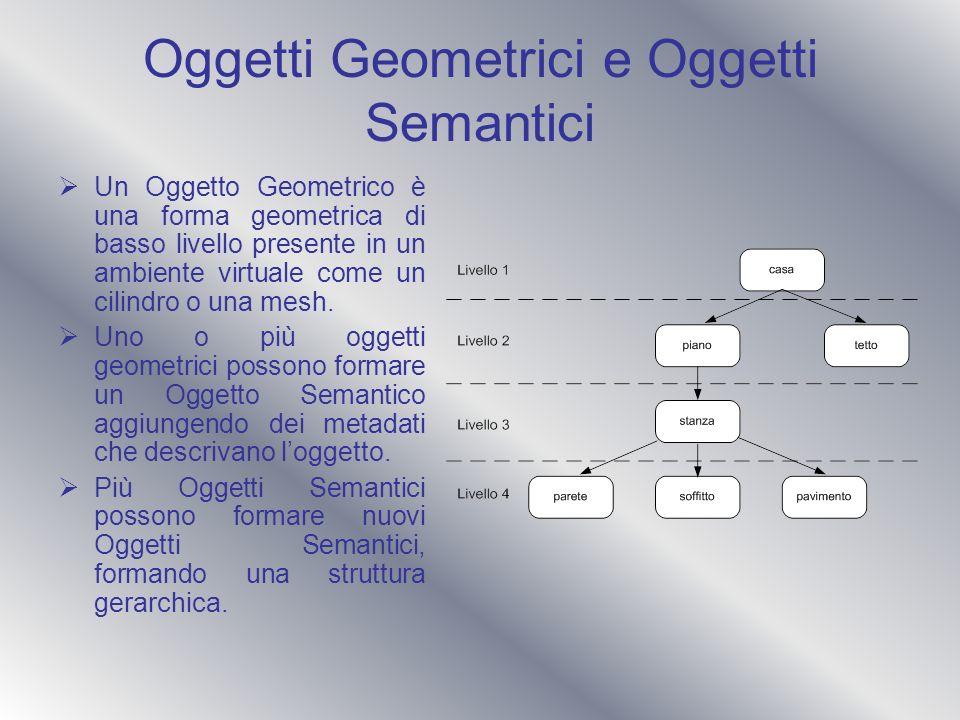 Oggetti Geometrici e Oggetti Semantici
