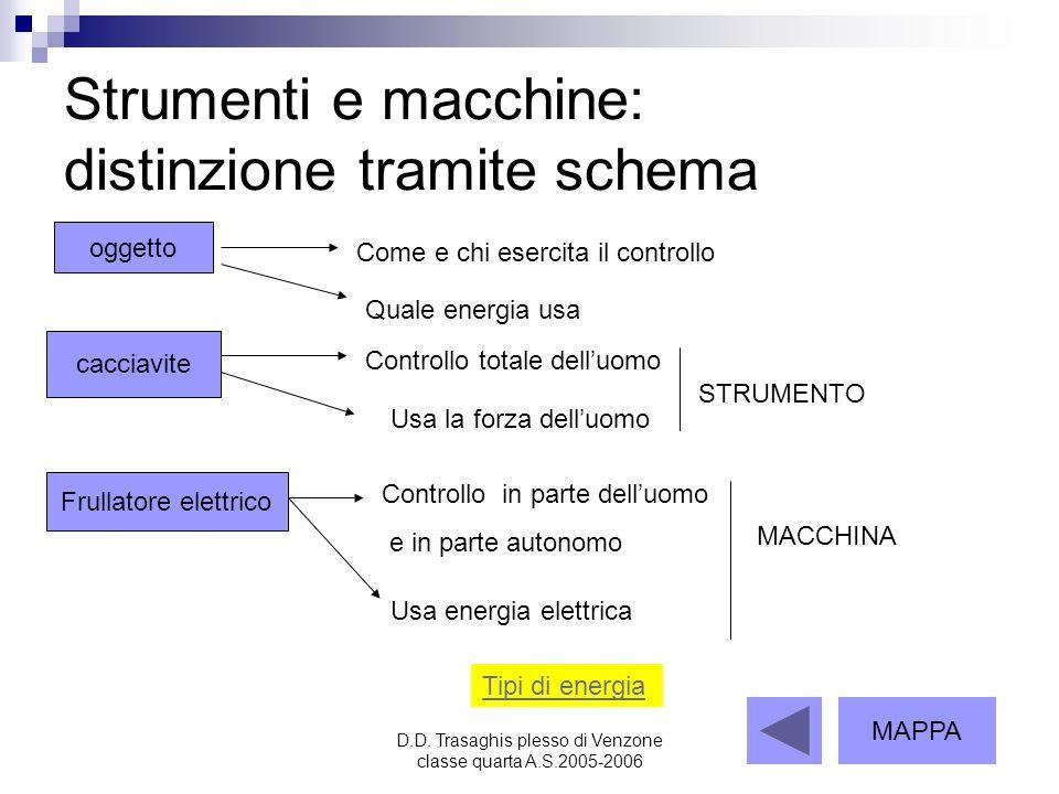 Strumenti e macchine: distinzione tramite schema