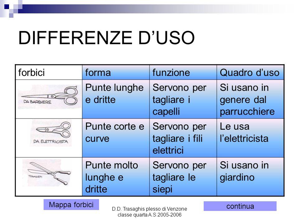 D.D. Trasaghis plesso di Venzone classe quarta A.S.2005-2006