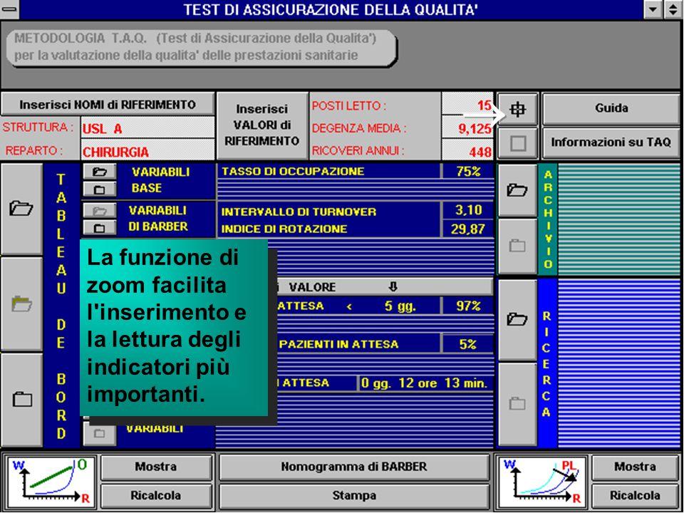  La funzione di zoom facilita l inserimento e la lettura degli indicatori più importanti.
