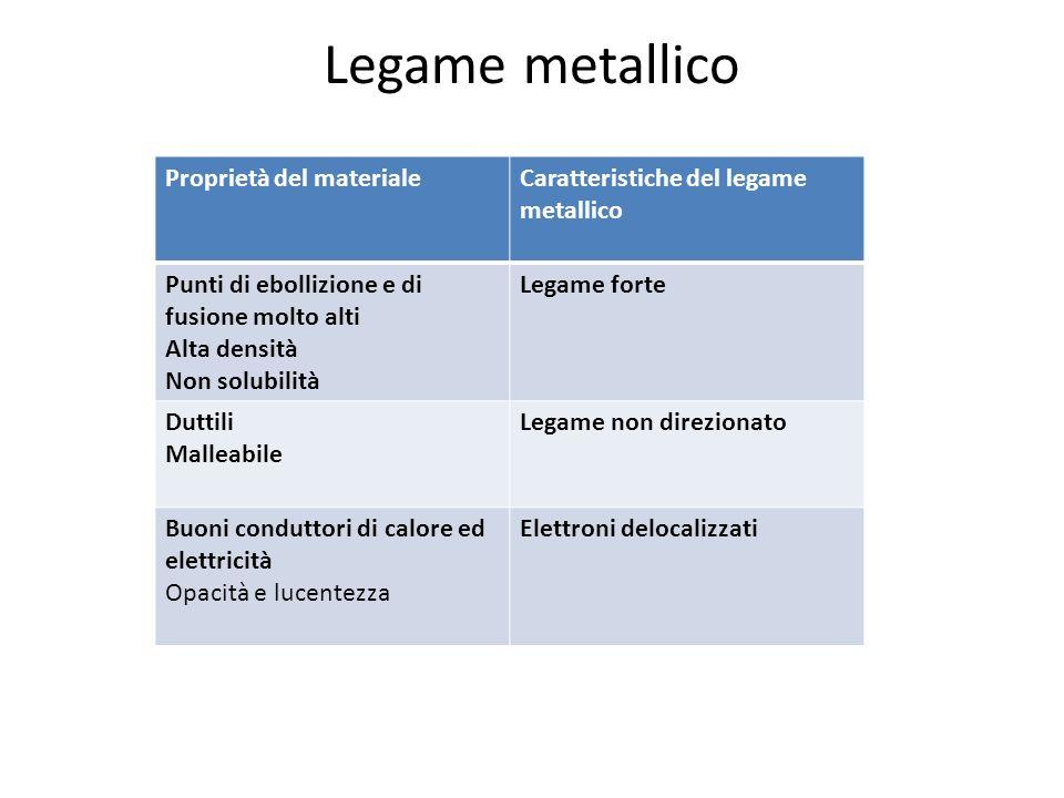 Legame metallico Proprietà del materiale Caratteristiche del legame