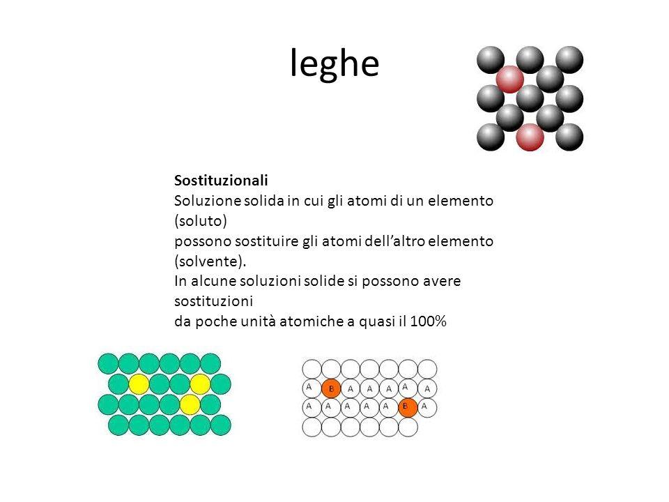 leghe Sostituzionali. Soluzione solida in cui gli atomi di un elemento (soluto) possono sostituire gli atomi dell'altro elemento.