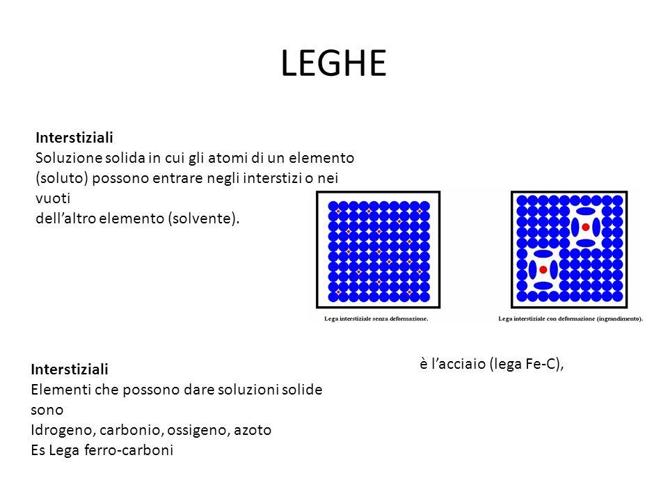 LEGHE Interstiziali Soluzione solida in cui gli atomi di un elemento